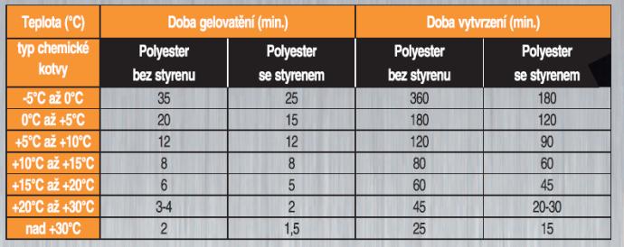 Chemická kotva technické parametry
