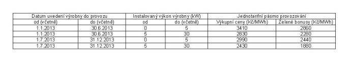 fotovoltaiky stav 2013 tabulka