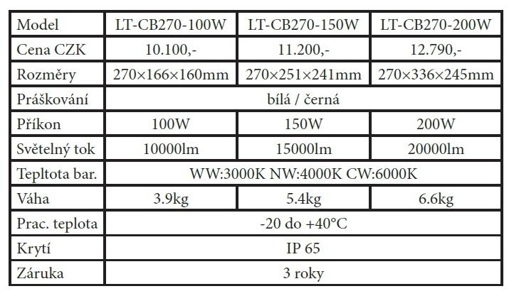 tabulka osvětlení